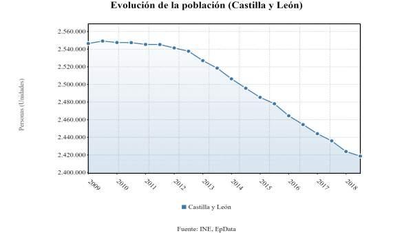 Estadística de Evolución de la Población en CyL 25-6-2018