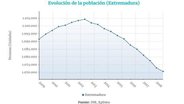 Evolución de la población en Extremadura