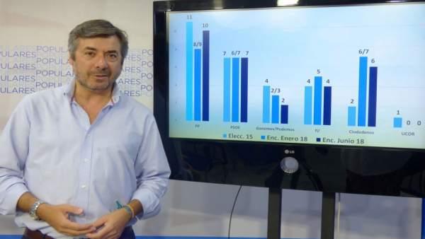 Miguel Ángel Torrico con la encuesta
