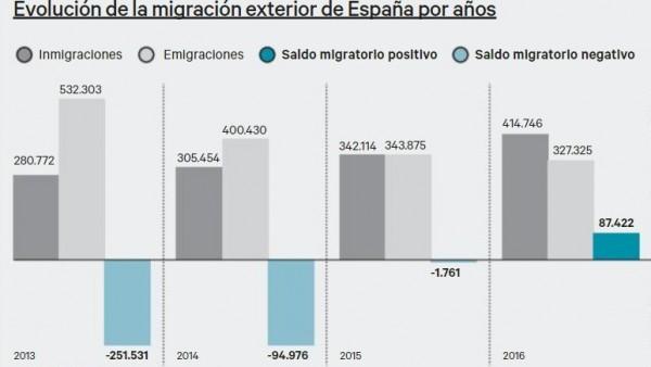 Gráfico de la evolución de la migración exterior de España por años