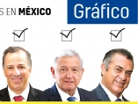 Candidatos a las presidenciales mexicanas