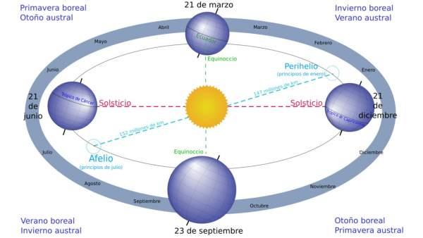 Estaciones, solsticios y equinoccios, a medida que la Tierra gira alrededor del Sol.