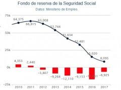 El Gobierno socialista también echará mano de la hucha de las pensiones si no le llega con el préstamo