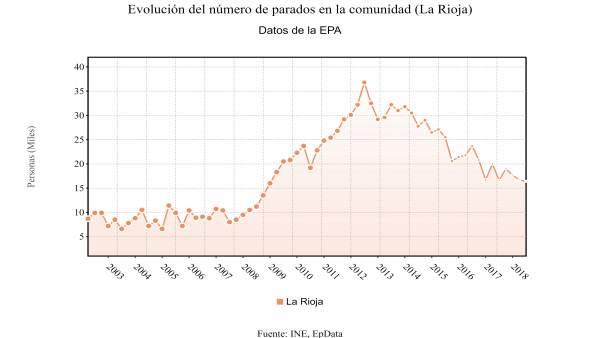 Evolución de la EPA en La Rioja