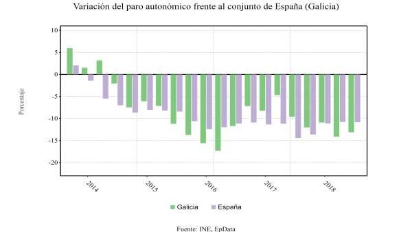 Variación del paro en Galicia en relación con la media