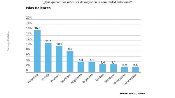 Gráfico de las profesiones deseadas por los niños de Baleares, según Adecco