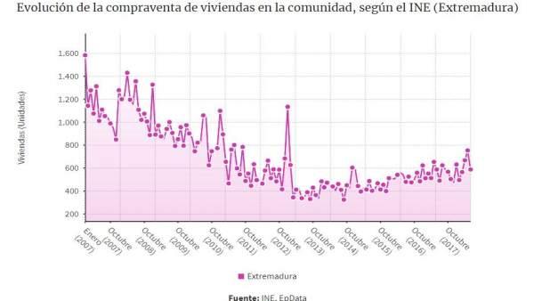 Compraventa de viviendas en junio en Extremadura