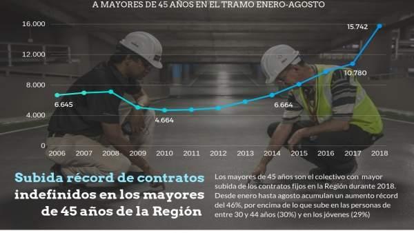 Los contratos fijos a trabajadores en mayores de 45 aumentan un 46%