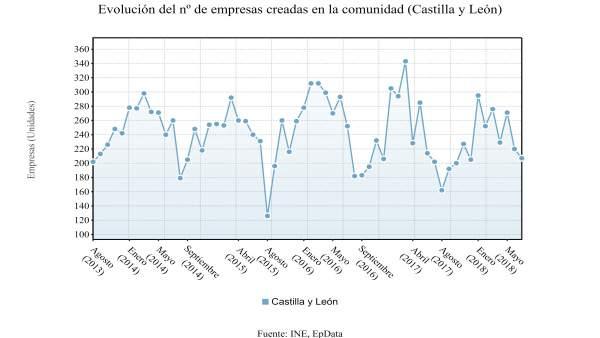 Gráfico sobre la evolución de creación de empresas en CyL