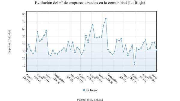 Evolución creación de empresas en La Rioja en julio