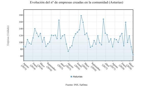 Sociedades mercantiles creadas en Asturias