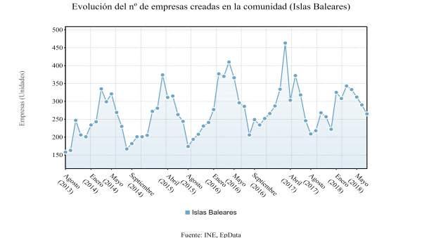 Gráfico de la evolución del número de empresas creadas en Baleares, según el INE