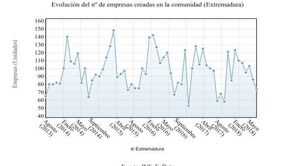 Evolución de la creación de empresas en Extremadura