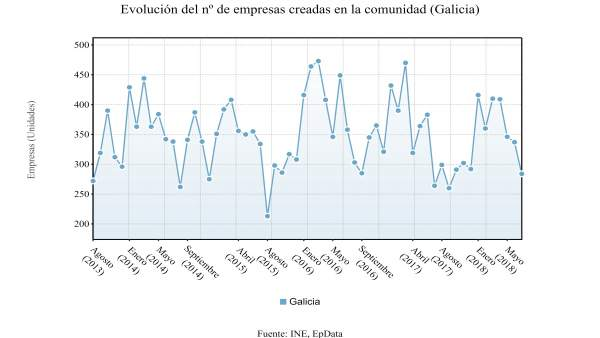 Evolución del número de empresas creadas en Galicia