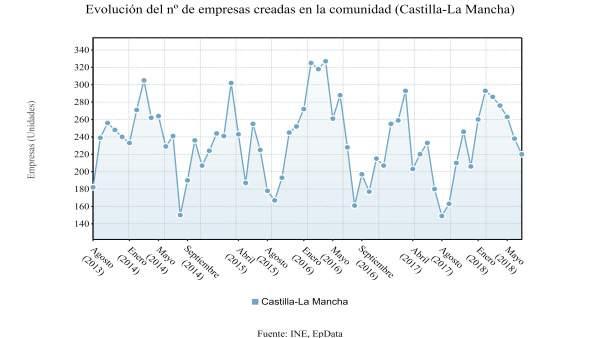 Evolución empresas creadas en C-LM