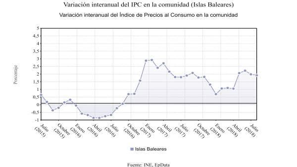 Evolución interanual del IPC en Baleares