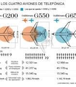 Aviones de Telefónica