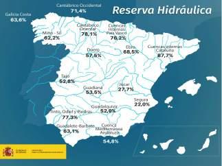 Cuadro descriptivo de la reserva hidráulica en la semana del 18 de septiembre