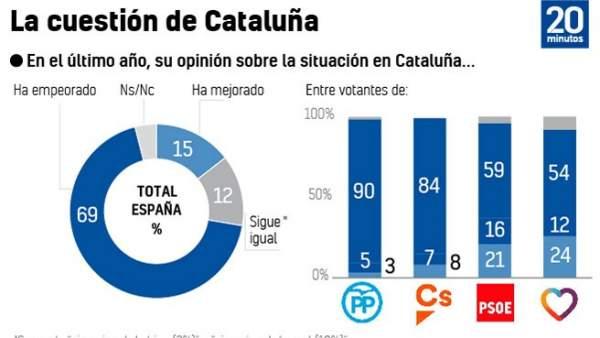 Gráfico sobre Cataluña