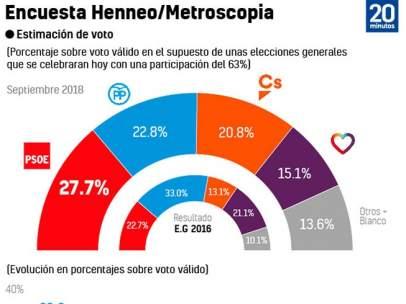 Sondeo Metroscopia / Henno septiembre 2018