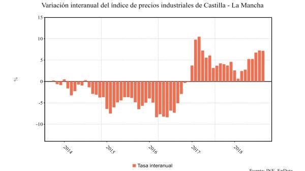 Variación Interanual de precios industriales en C-LM