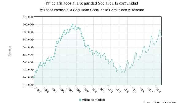 Evolución del número de afiliados en la Región