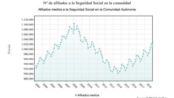 Número de afiliados a la Seguridad Social en Galicia septiembre 2018