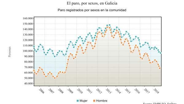 El paro por sexos en Galicia