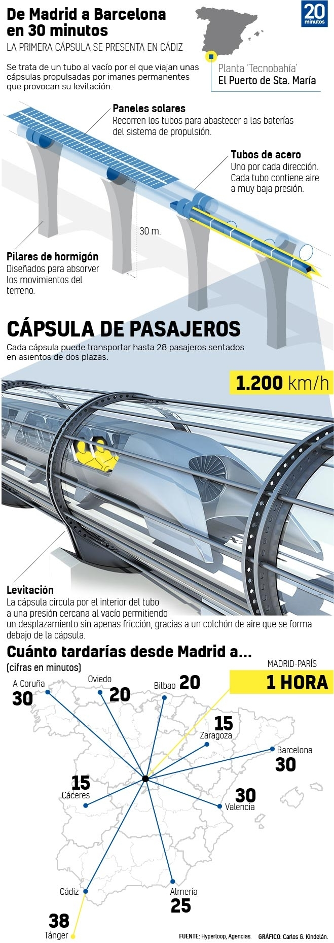 Presentan la primera cápsula 'made in Spain' del tren supersónico Hyperloop 794327-659-1858