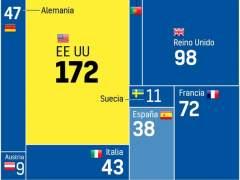 Cada vez más universidades españolas entre las mejores del mundo... y las tres más valoradas son catalanas