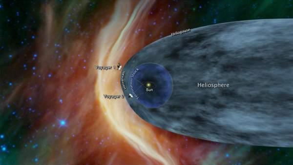 Situación de las sondas 'Voyager 1' y 'Voyager 2', en los límites de la heliosfera.