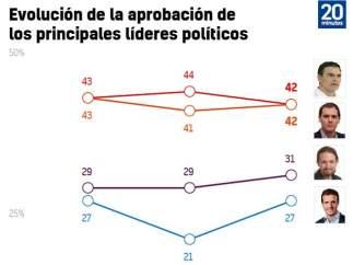Evolución de la aprobación de los principales líderes políticos