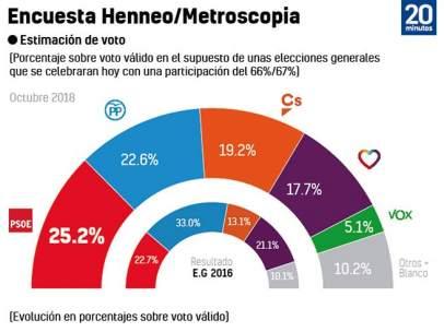 Metroscopia