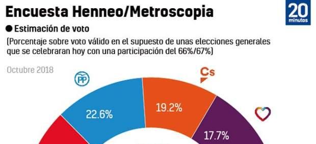 El PSOE sigue liderando pero acusa el desgaste y pierde fuerza