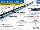 El puente más largo del mundo en China