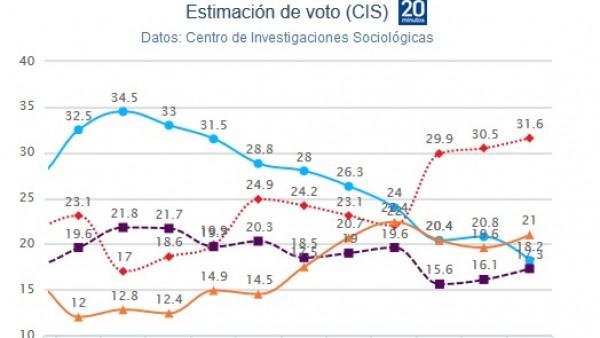 Estimacion de voto del CIS