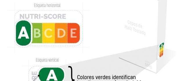 ¿Cómo funciona el semáforo Nutri-Score, qué reflejan los colores y cuándo se implantará en ...