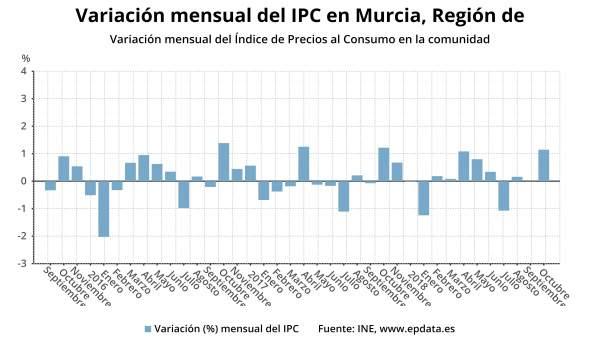Gráfica con la evolución de la variación mensual del IPC en la Región