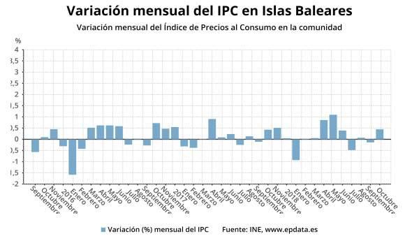 Gráfico evolución del IPC