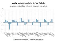 Variación IPC en Galicia