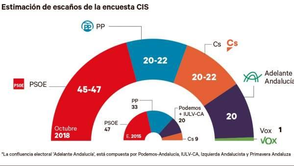 El PSOE volvería a ganar en Andalucía, según el CIS