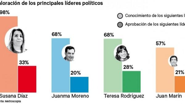 Valoración de los líderes políticos de las elecciones andaluzas 2018