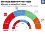 Metroscopia Andalucía