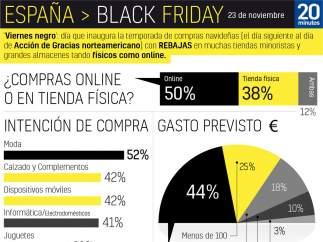 Los datos del Black Friday del próximo 23 de noviembre