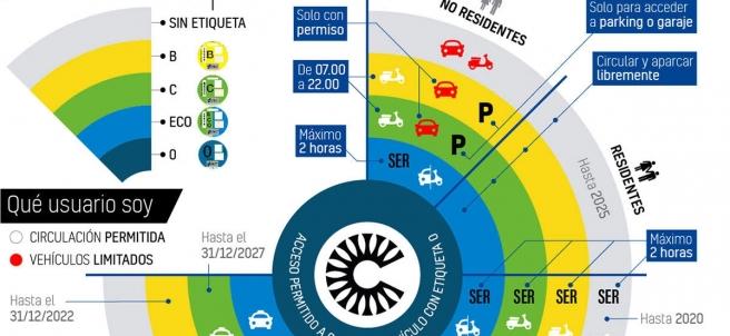 Mapa resumen con los criterios de acceso a Madrid Central