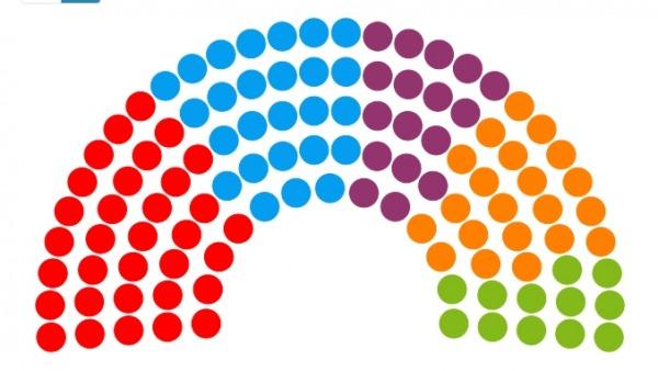 Así está el parlamento andaluz en 2018