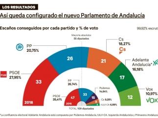 Así queda el Parlamento de Andalucía