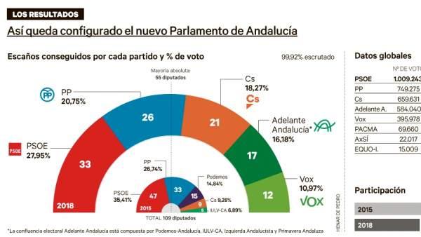 Resultados De Las Elecciones Andaluzas 2018