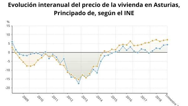Evolución interanual del precio de la vivienda en Asturias
