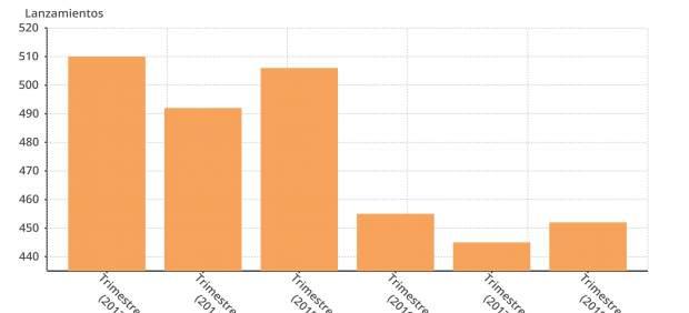 Los desahucios aumentan un 1,6% en el tercer trimestre en Baleares, hasta los 452, según el CGPJ